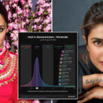Kiara Advani wins a spot as most-in demand actresses worldwide with Priyanka Chopra Jonas